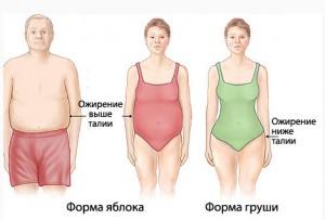 Гипоталамические расстройства в клинической картине
